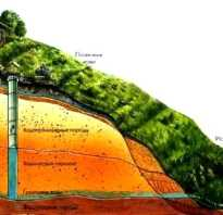 Как найти воду для скважины в репном