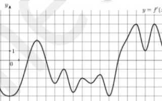 Как найти точки максимума по графику производной