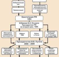 Российское государство этапы становления и интересные факты