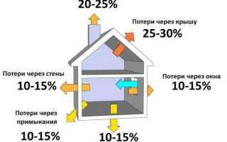 Идеальный дом расчет теплопотерь дома