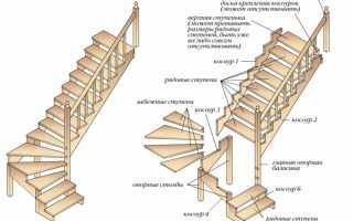 Как сделать лестницу дома своими руками