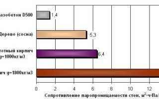 Коэффициент паропроницаемости материала слоя ограждающей конструкции