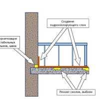 Как правильно сделать гидроизоляцию пола на балконе