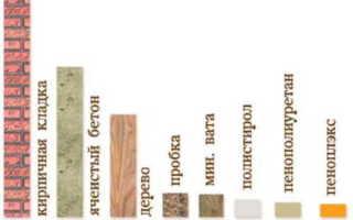 Теплопроводность основных строительных материалов