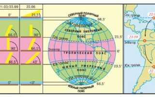Что такое тепловые пояса Зависимость температуры воздуха